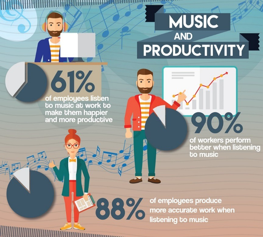 music-and-productivity